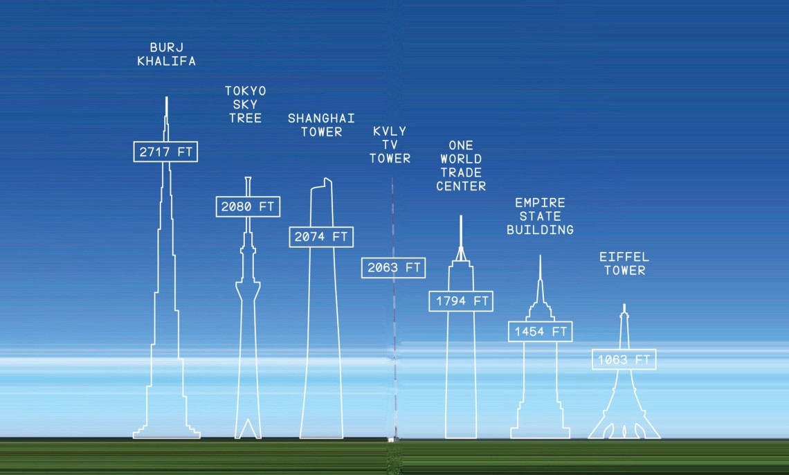 How High Is The Empire State Building In Kilometers