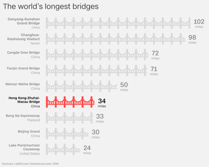 World's longest sea-crossing bridge opens between Hong Kong and China Luis Morral Blog